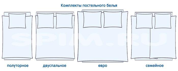 Размеры комплектов постельного белья, наглядная картинка